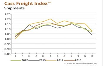Cass: September sees rise in shipments, payments after 2-month decline